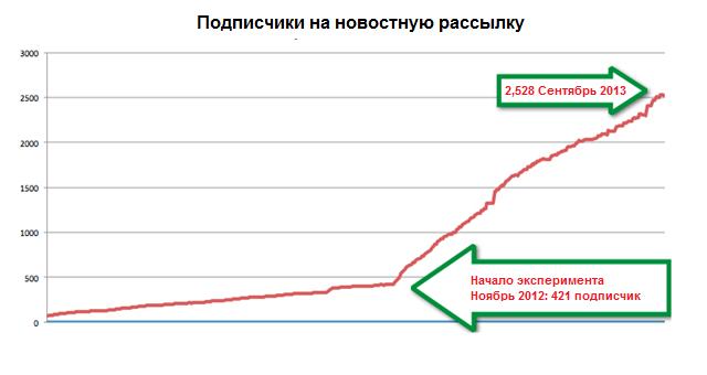 График роста списка рассылки