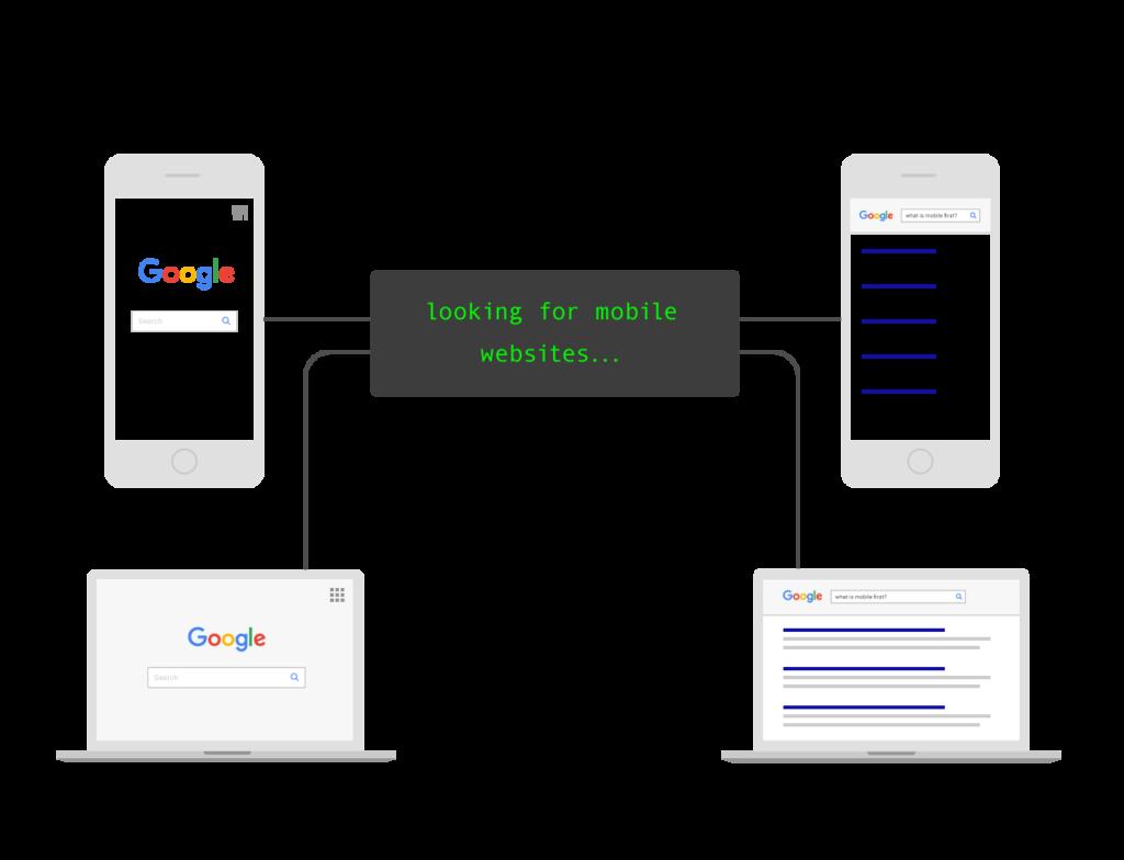 Google всегда использует мобильные версии сайта при поиске