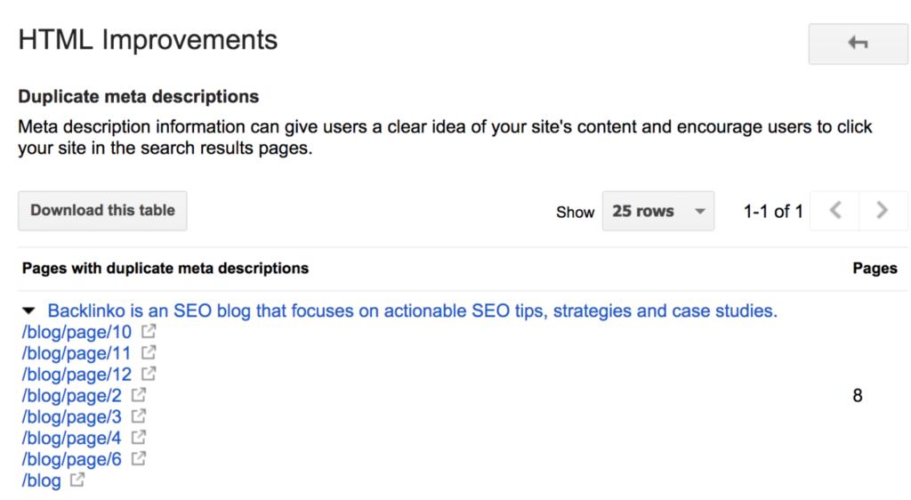 Google Search Console - дублирующие мета-теги - Backlinko