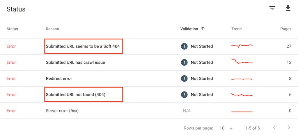 Google Search Console - ошибки индексирования