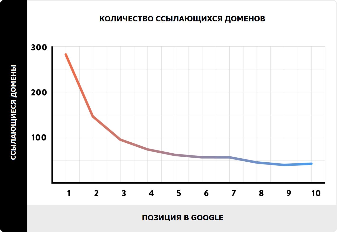 Обратные ссылки коррелируют с позицией в результатах поиска