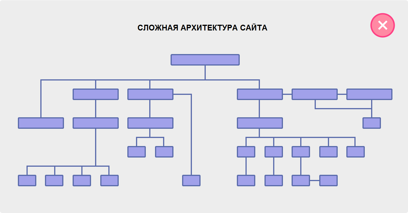 Сложная архитектура сайта