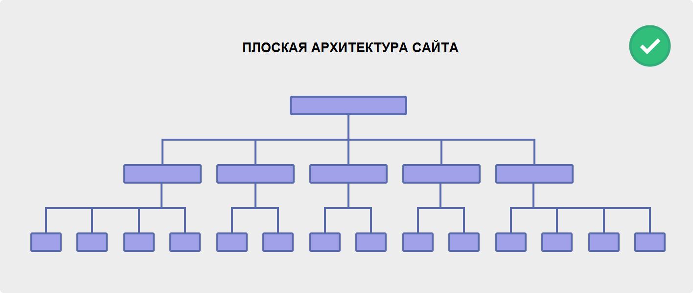 Плоская архитектура сайта